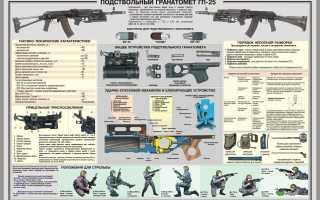 Гп 25: подствольный гранатомёт костёр, технические характеристики (ттх), история создания, прицельная дальность