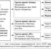 Великая война! План «Барбаросса»