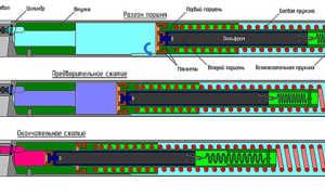 Как увеличить мощность пневматического пистолета: апгрейды, замена деталей, меры безопасности