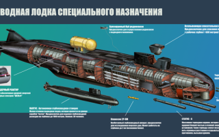Подводная лодка для морского спецназа России